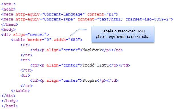 Kod HTML newslettera z tabelą pozycjonującą